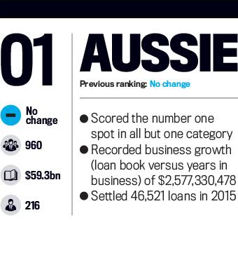 Aussie, Top 25 Brokerages 2016