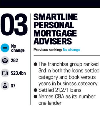 Smartline Personal Mortgage Advisers, Top 25 Brokerages 2016