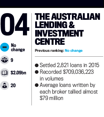 The Australian Lending & Investment Centre, Top 25 Brokerages 2016