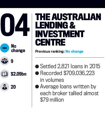 The Australian Lending & Investment Centre, Top 25 Brokerages 2016