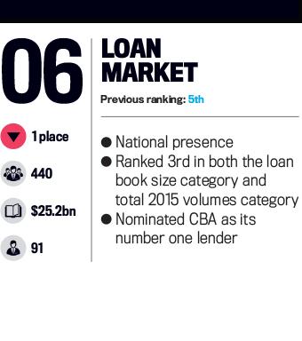 Loan Market, Top 25 Brokerages 2016
