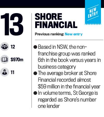 Shore Financial, Top 25 Brokerages 2016