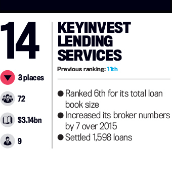 KeyInvest Lending Services, Top 25 Brokerages 2016