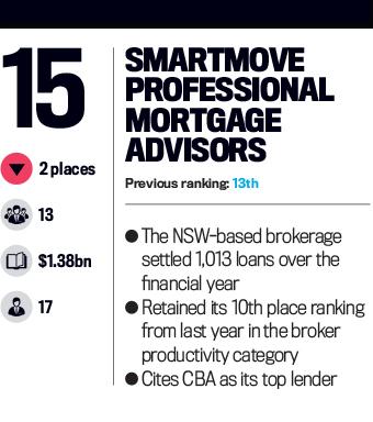 Smartmove Professional Mortgage Advisors, Top 25 Brokerages 2016