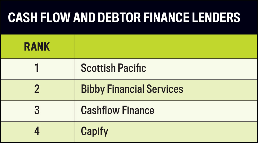 Non-Bank Lenders Report 2016, Cash Flow and Debtor Finance Lenders Table