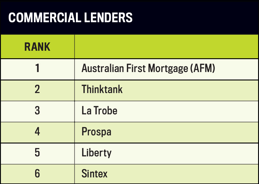 Commercial mortgage broker rankings