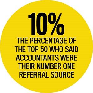 Support Staff Statistics, Elite Business Writers 2016