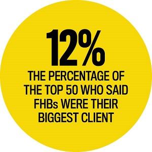 Biggest Client Statistics, Elite Business Writers 2016