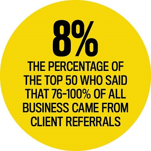Client Referral Statistics, Elite Business Writers 2016
