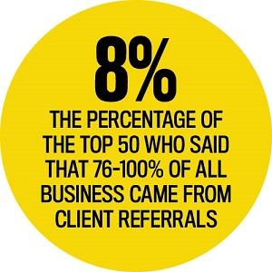 Client Referral Statistics, Elite Business Writers 2016