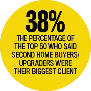 Second Home Buyers Statistics, Elite Business Writers 2016