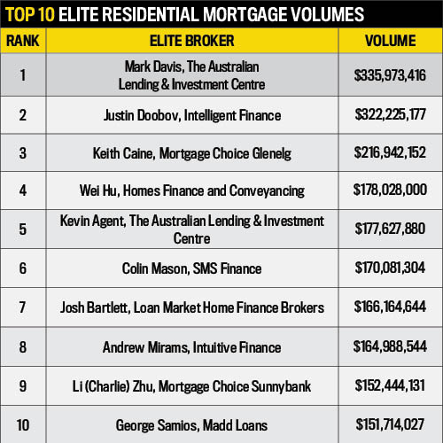 Elite Residential Mortgage Volumes