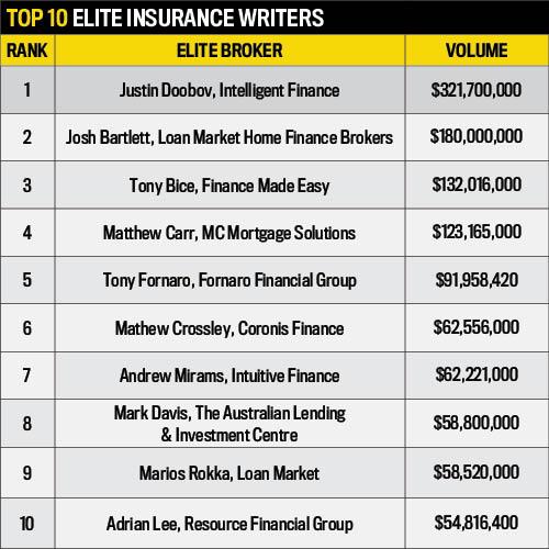 Elite Insurance Writers Statistics