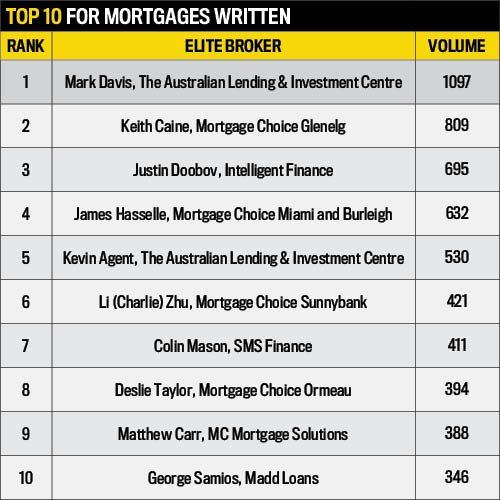 Mortgages Written, Elite Business Writers 2016