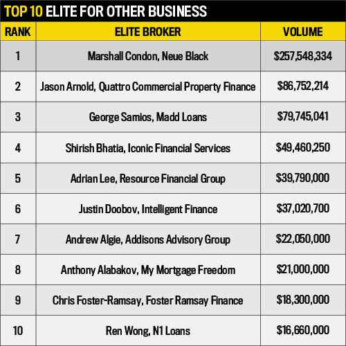 Elite Business Writers Statistics, 2016