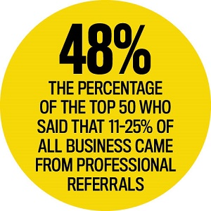 Professional Referral Statistics, Elite Business Writers 2016