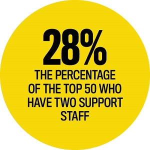 Top 50 Support Staff Statistics, Elite Business Writers 2016