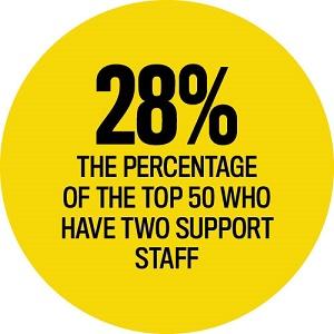 Top 50 Support Staff Statistics, Elite Business Writers 2016