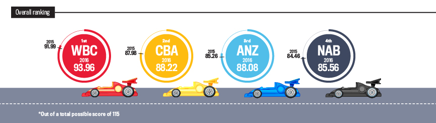 Major Lenders, Overall Ranking Statistics
