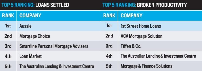 Top 25 Brokerages 2016, Loans Settled/Broker Productivity