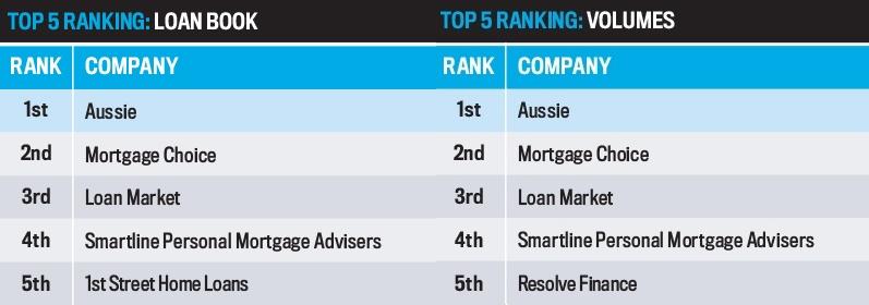 Top 25 Brokerages 2016, Loan Book/Ranking