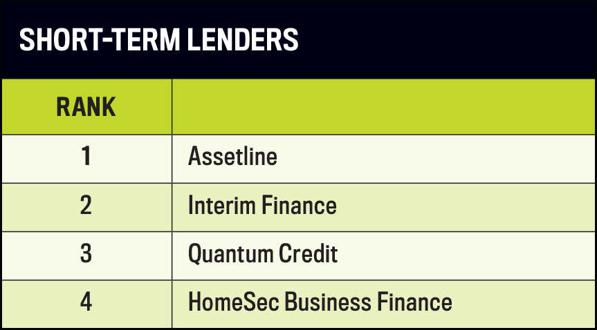 Non-Bank Lenders Report 2016, Short Term Lenders Table