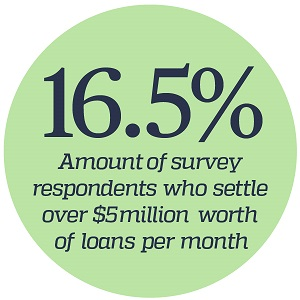 Major Lenders Survey Statistics
