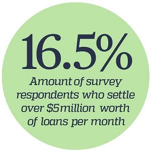 Major Lenders Survey Statistics