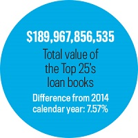 Top Value Loan Books, Statistic