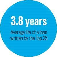 Average life loan written, Top 25 Brokerages