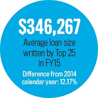 Average Loan Size, Statistic
