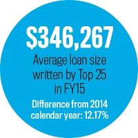 Average Loan Size, Statistic