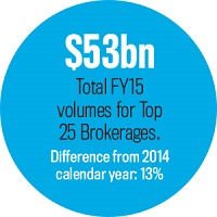 Volumes for top 25 Brokerages, Statistic