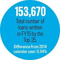 Total Loans Written, Statistic
