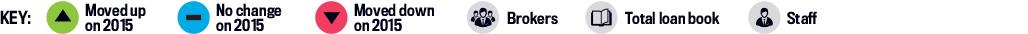 Top 25 Brokerages 2016, Key
