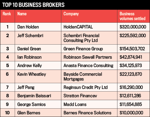 Top 10 Business Brokers, Commercial Business Writers 2016