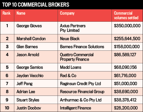Top 10 Commercial Brokers Table, Commercial Business Writers 2016