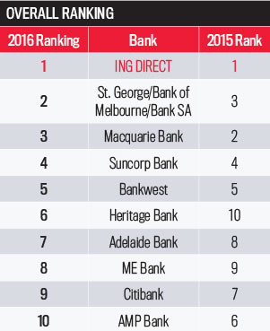 Non-majors overall rankings