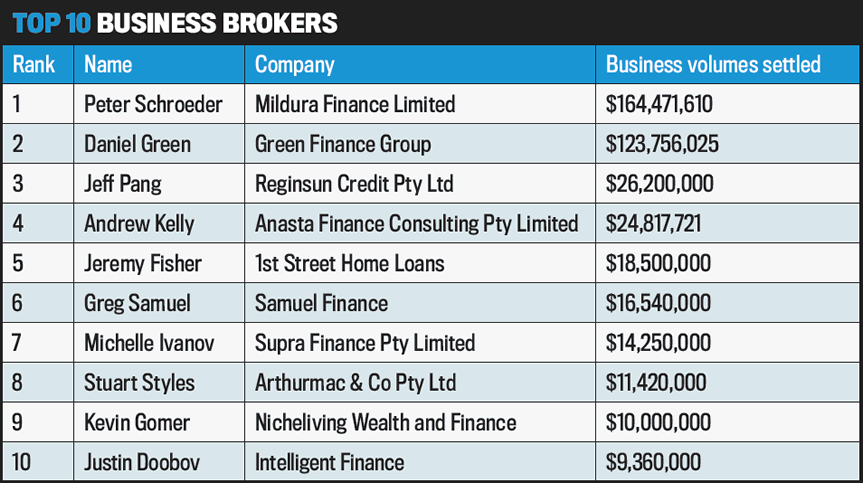 Top 10 Business Brokers